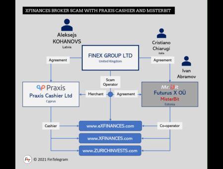 roker XFinances network