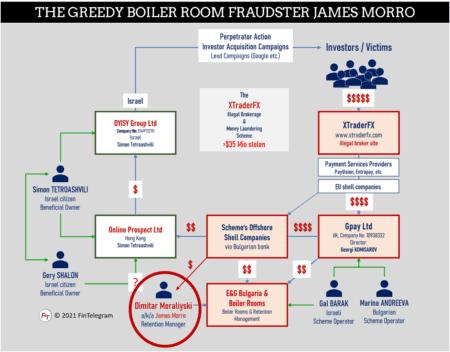James Morro was a retention manager for cybercrime organization E&G Bulgaria