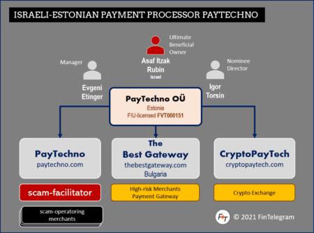 PayTechno Group
