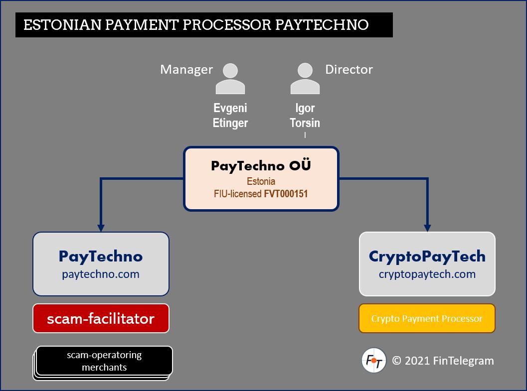 Request 4 Information PayTechno scam faciliator