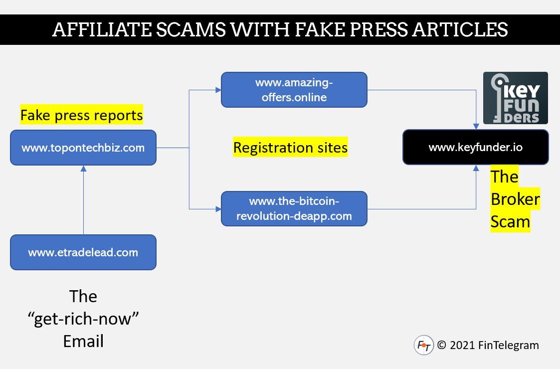 fraudulent affiliate campaign TopOnTechBiz and KeyFunders broker scam