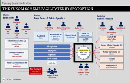 Yukom binary options scheme facilitated by SpotOption