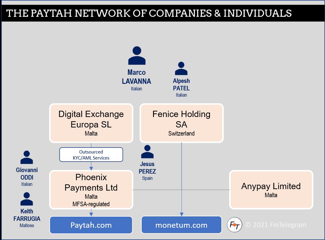 Fenice Holding with Paytah und Monutum