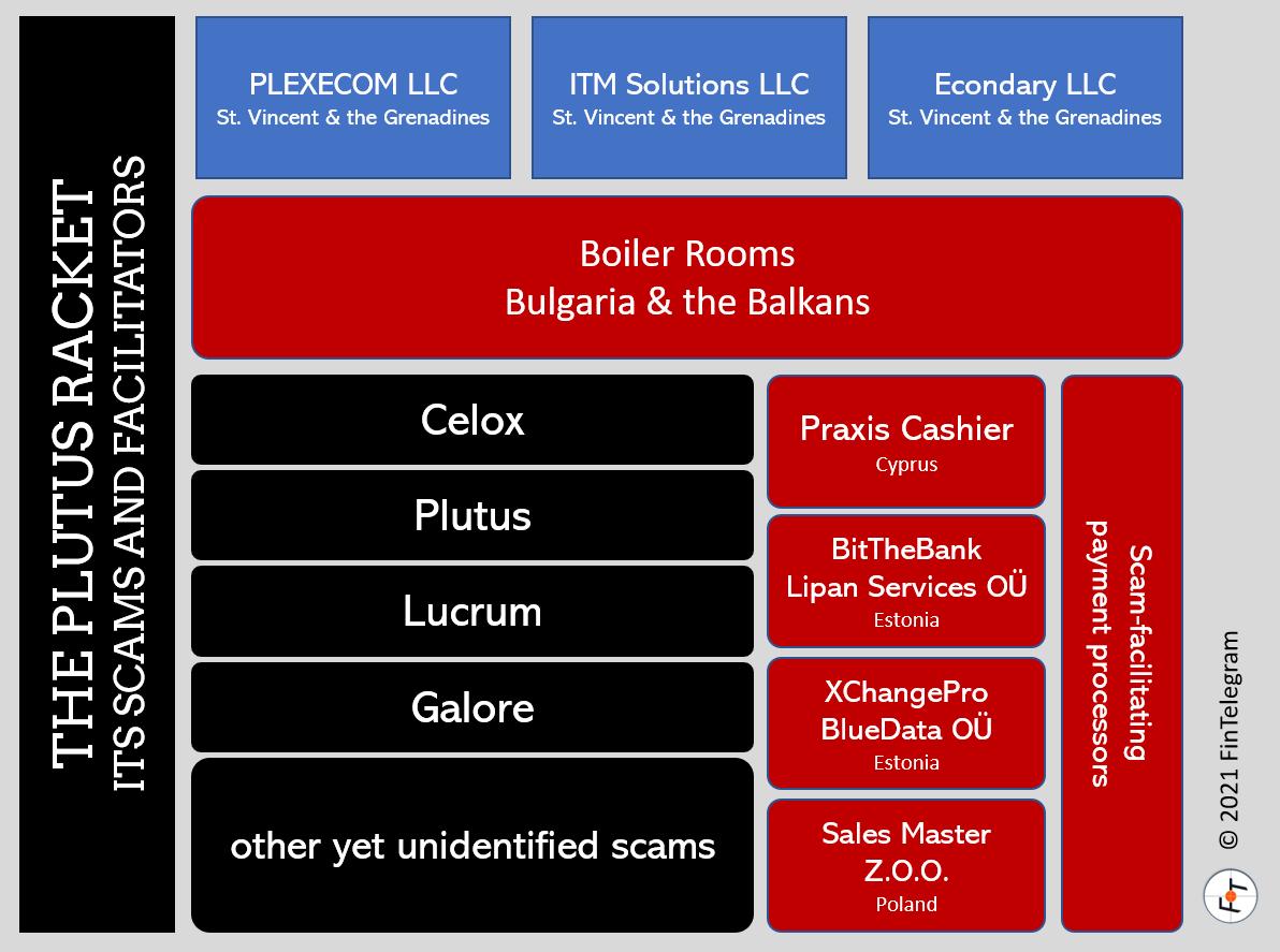 Investor warning Plutus Racket and its broker scams