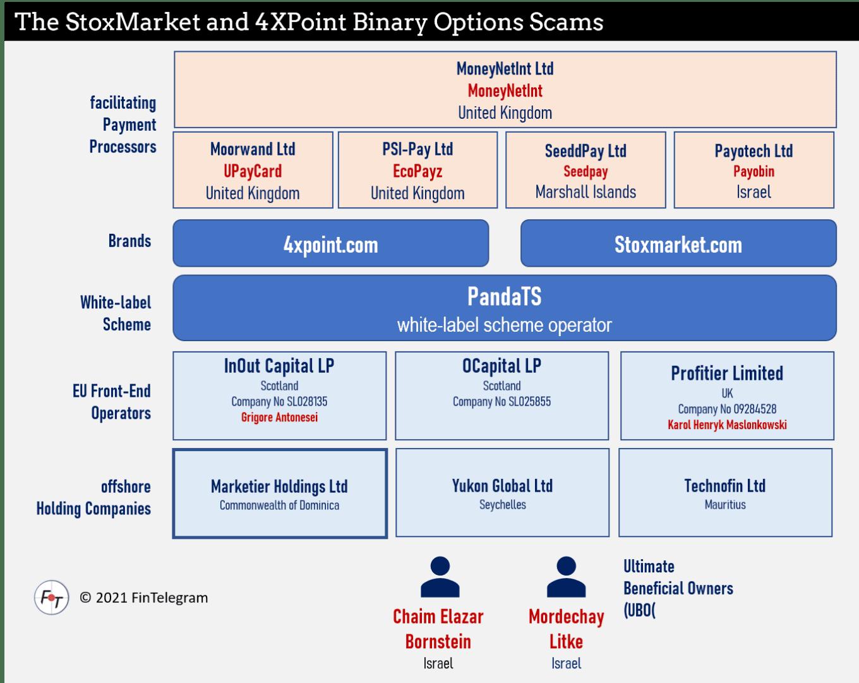 StoxMarket Scam Network with Chaim Elazar Bornstein and Mordechay Litke
