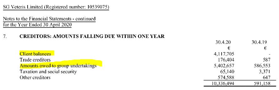 SG Veteris balance sheet as of April 2020