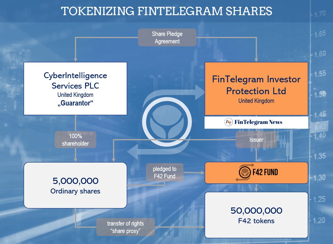 FinTelegram tokenization and F42 Tokens