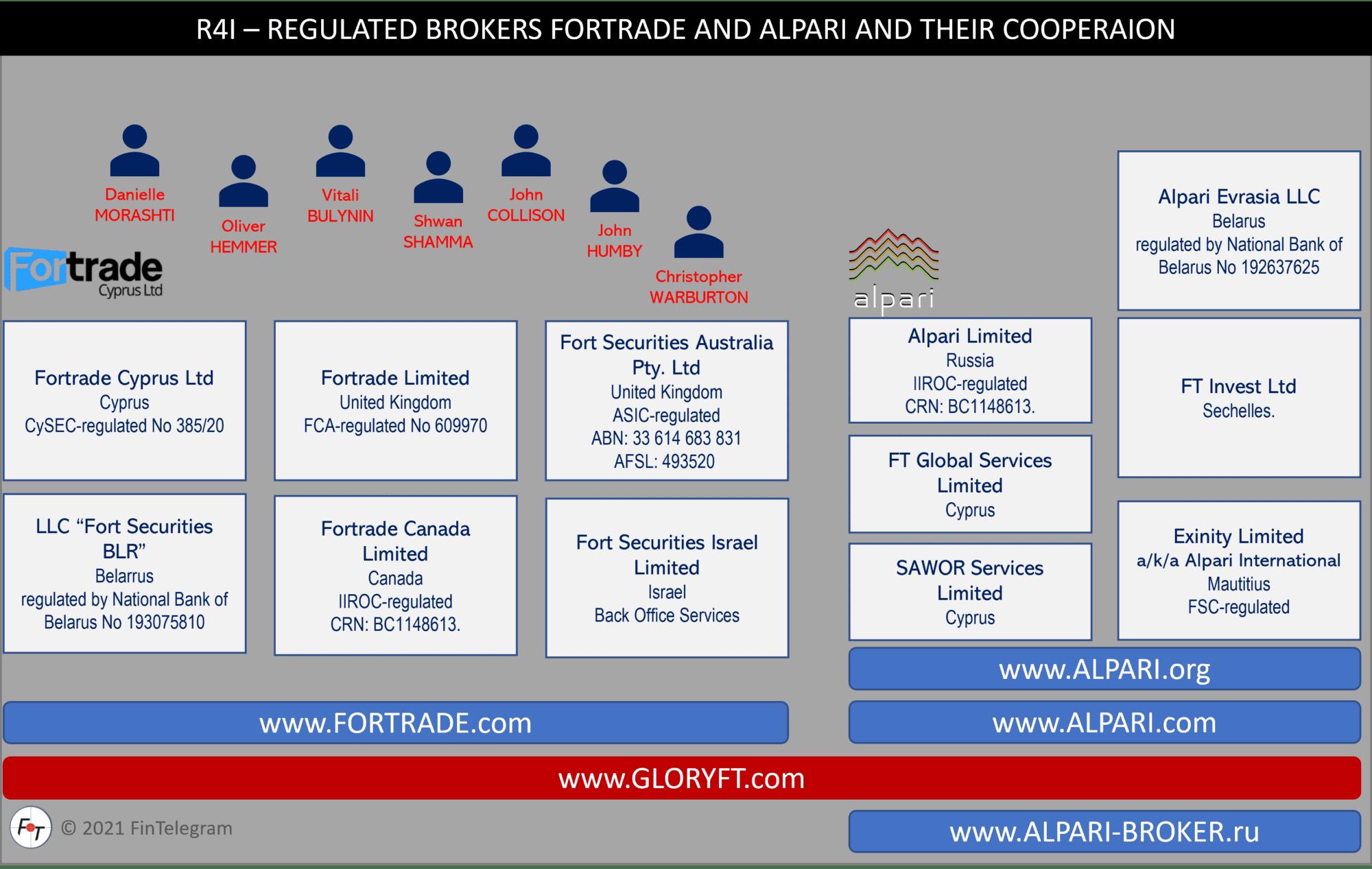 ForTrade and Alpari network