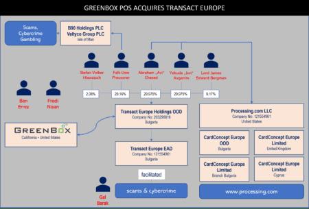 GreenBox POS acquires Transact Europe