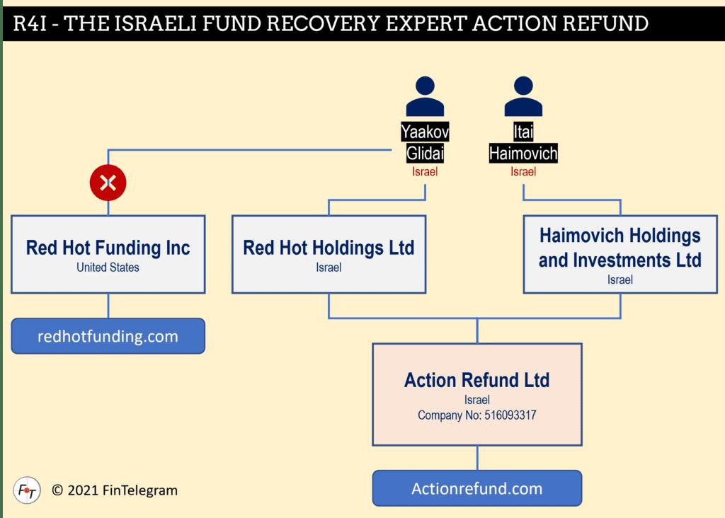 Action Refund fund recovery scheme in Israel
