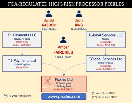 High-risk payment processor Pixxles